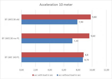 GB Grafiek acceleratie